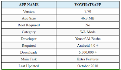 YoWhatsApp 2019: Aplikasi Mod WhatsApp terbaru untuk Android