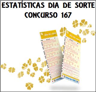 Estatísticas dia de sorte 167 análises das dezenas