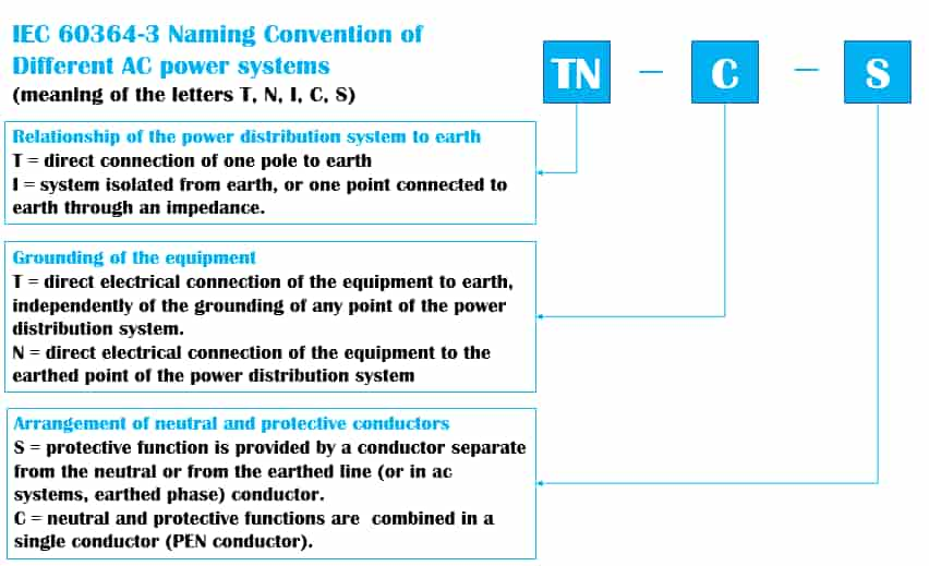 IEC-60364-3 Naming-Convention-of-AC-power-systems
