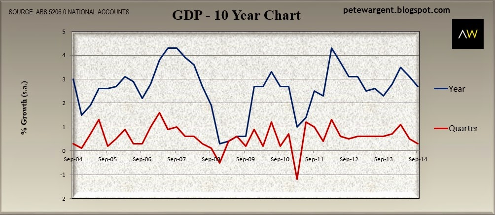 GDP - 10 year chart