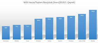 türkiyenin toplam borcu ne kadar