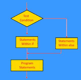 if-else statement JavaScript