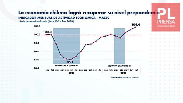 Chile presupuesto 2022: US$ 82.135 millones