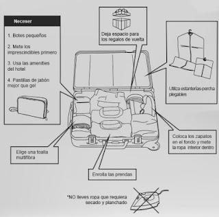 Cómo organizar la ropa en la maleta: