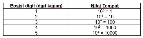 SISTEM BILANGAN (Desimal, Biner, Oktal, dan Heksadesimal)