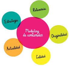 Que es el marketing de contenidos, ¿cual es su utilidad y eficacia?