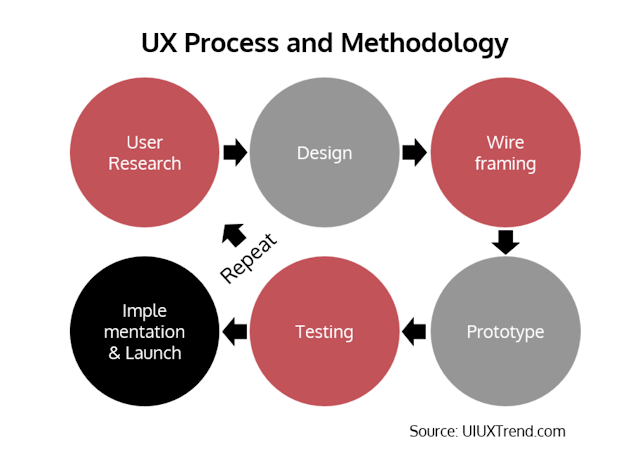 UX Process and Methodology