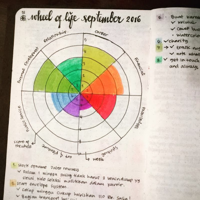 Wheel of life bullet journal indonesia