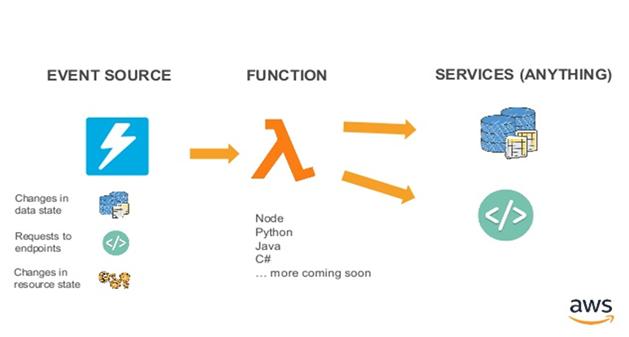 Build Microservices - Cloud Native Development: 2019