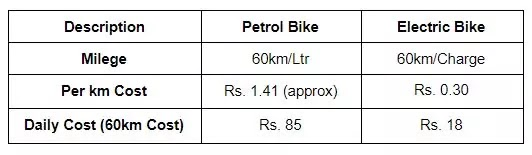 Comparison of Calculation of Running an Electric Bike & Petrol Bike