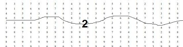 Penyebab Sering Gagal di Tes Koran / Test Kraepelin / Perhitungan Cepat Psikotes