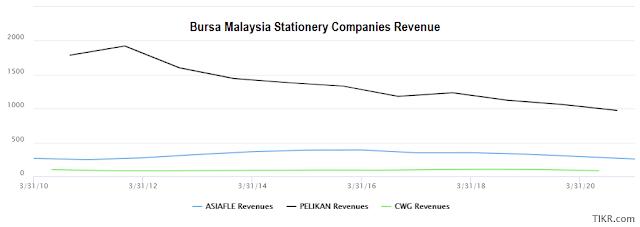 Asia File Bursa Malaysia peer revenue