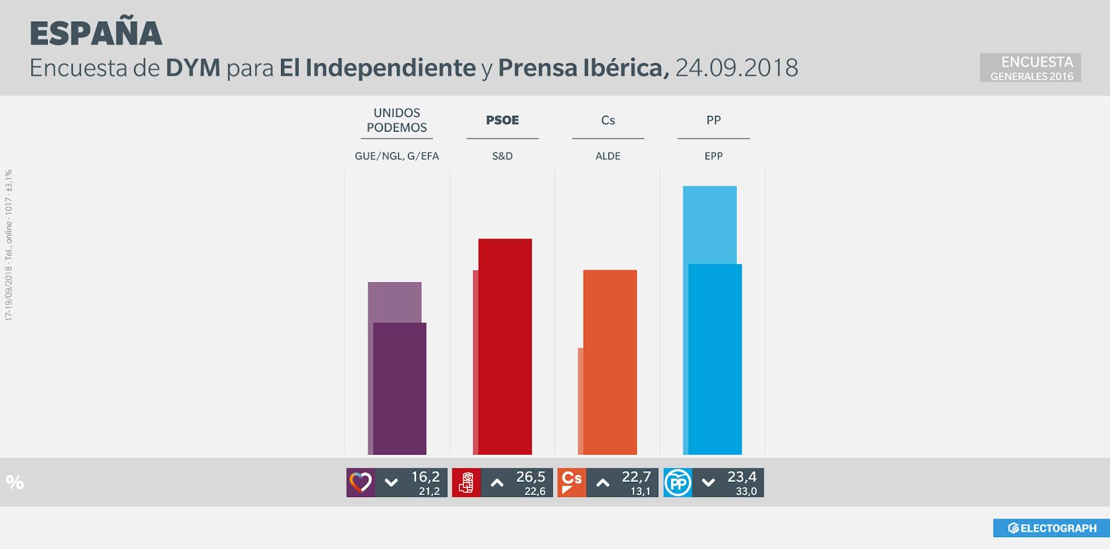 Gráfico de la encuesta para elecciones generales en España realizada por DYM para El Independiente y el Grupo Prensa Ibérica en septiembre de 2018