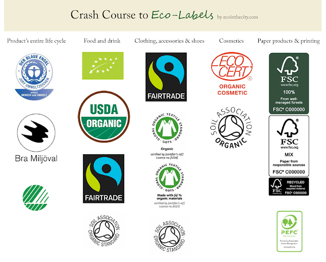 Crash course to eco-labels, eco-labels for dummies