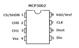 mcp3002のピン配列