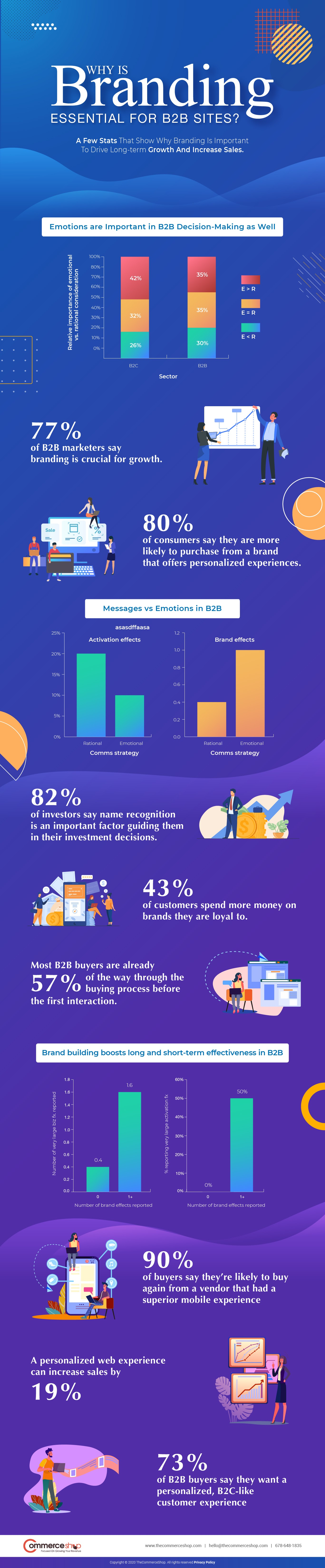 Branding is essential for B2B brands #infographic