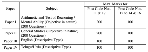 Telangana SI Mains Exam Syllabus TSLPRB Final Exam Pattern Details  TS Final written exam 2016 - 17 subject wise syllabus and marks details  Sub Inspector Posts in Communications, Civil, AR, SAR, CPL, TSSP, SPF Final Exam Date Results Previous Paper Subject wise marks 2016  TS State SI Preliminary after exam syllabus Mains final exam 2016 Telangana SI Mains Exam Syllabus TSLPRB Final Exam Pattern Details