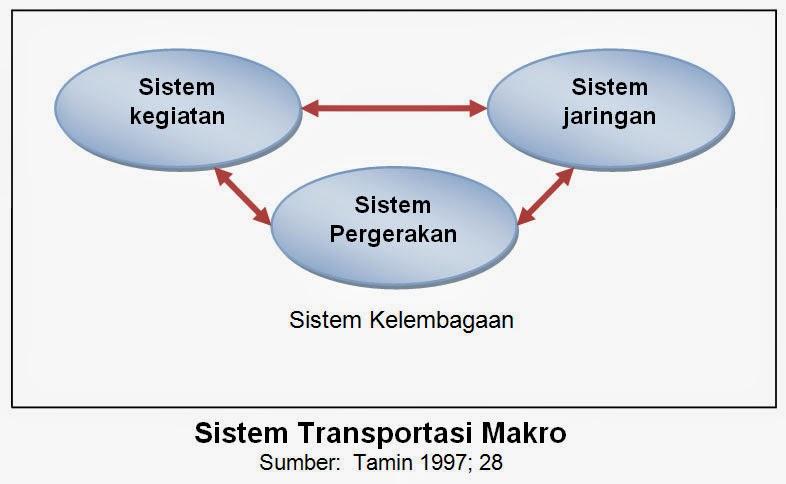 Bagan Sistem Transportasi Makro (Tamin, 1997)