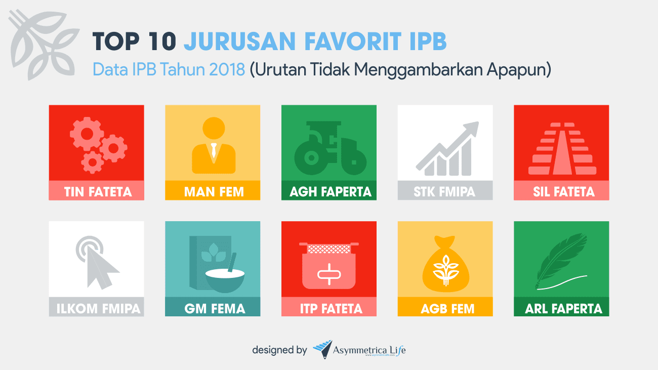 10 Program Studi Terfavorit di IPB
