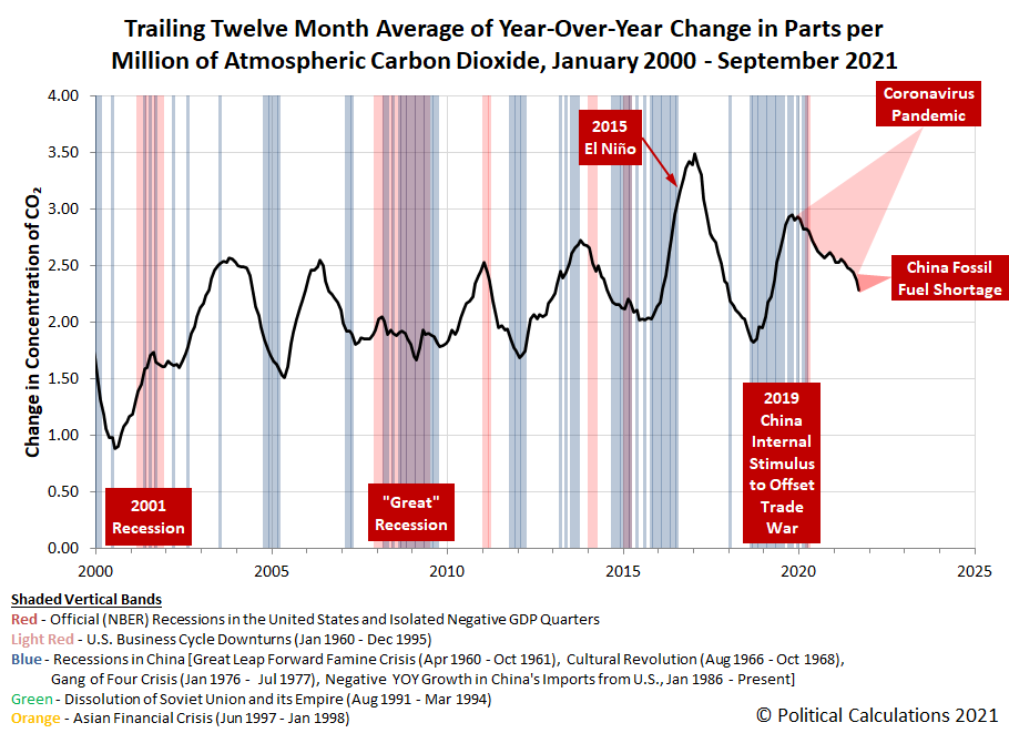 Trailing Twelve Month Average of Year-Over-Year Change in Parts per Million of Atmospheric Carbon Dioxide, January 2000 - September 2021