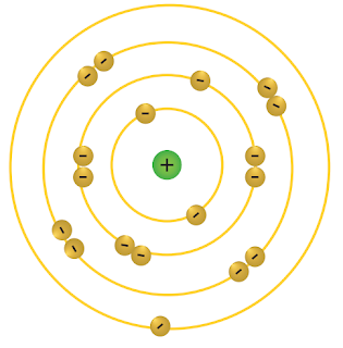 Gambar konfigurasi elektron untuk atom netral 19K