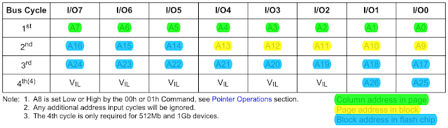 Address insertion for NAND512W3A (adapted from datasheet)