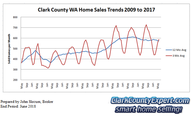 Clark County Home Sales June 2018- Units Sold