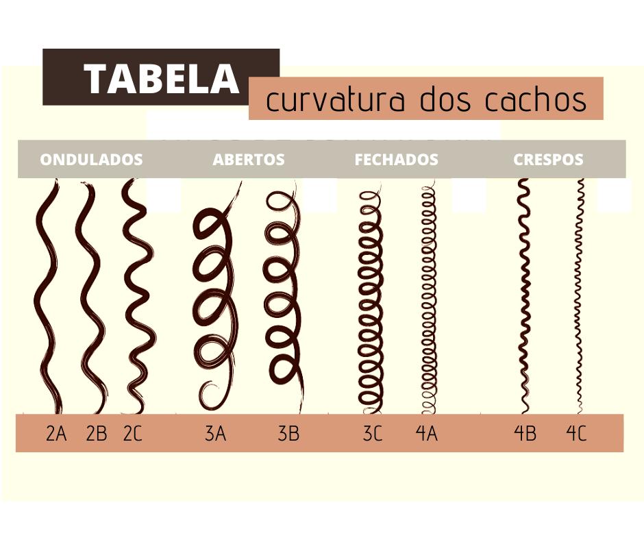 tabela tipo de cachos