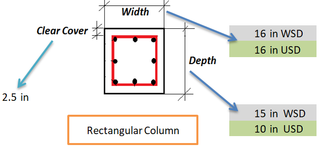 Rectangular Column Designs
