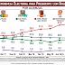 Según Mitofsky, previo a votaciones, AMLO sube en preferencias y Anaya baja