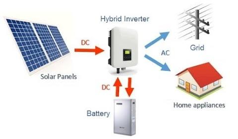 क्या है हाईब्रिड सोलर सिस्टम, What is hybrid solar system छोटे लोड की आवश्यकताओं के लिये सबसे अच्छा सोलर प्लांट
