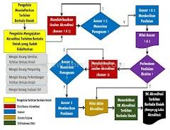 Cara Mengajukan Akreditasi Jurnal Nasional