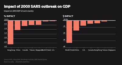 Efek SARS 2003 Pada Ekonomi