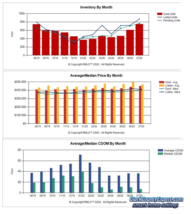 Charts of Vancouver WA Home Sales Trends in July 2020