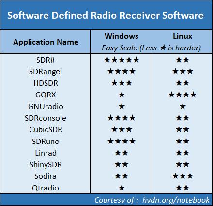 sdr#, SDRangel, GNUradio, sdr