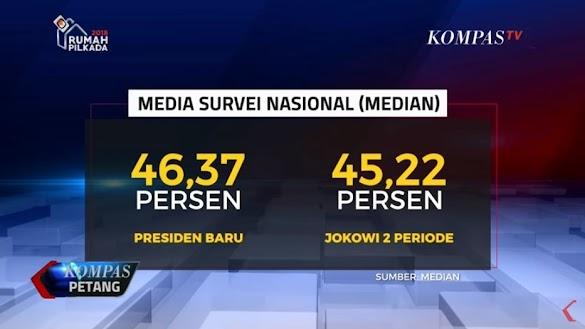 Survei: #2019GantiPresiden Kalahkan #Jokowi2Periode