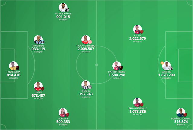 Seleção da Galera #19 - Cartola FC 2020