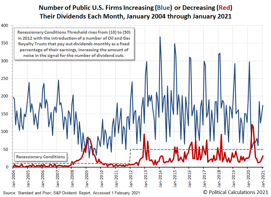 Number of Public U.S. Firms Increasing or Decreasing Their Dividends Each Month, January 2004 through January 2021