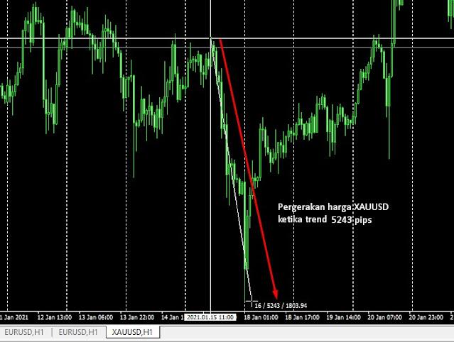 Resiko trading emas xauusd
