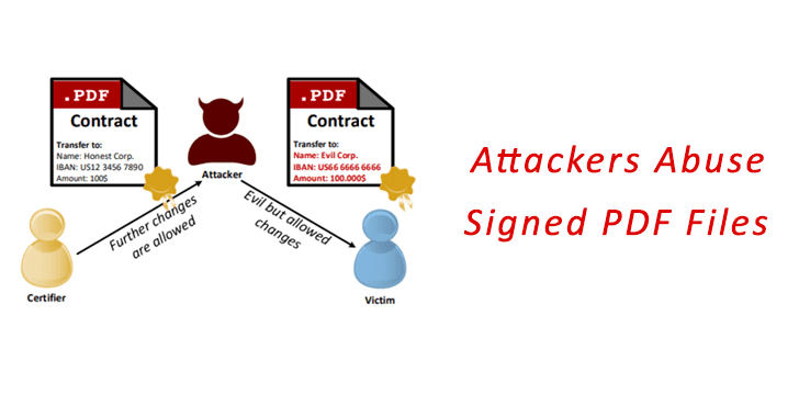 Attackers Abuse Signed PDF Files