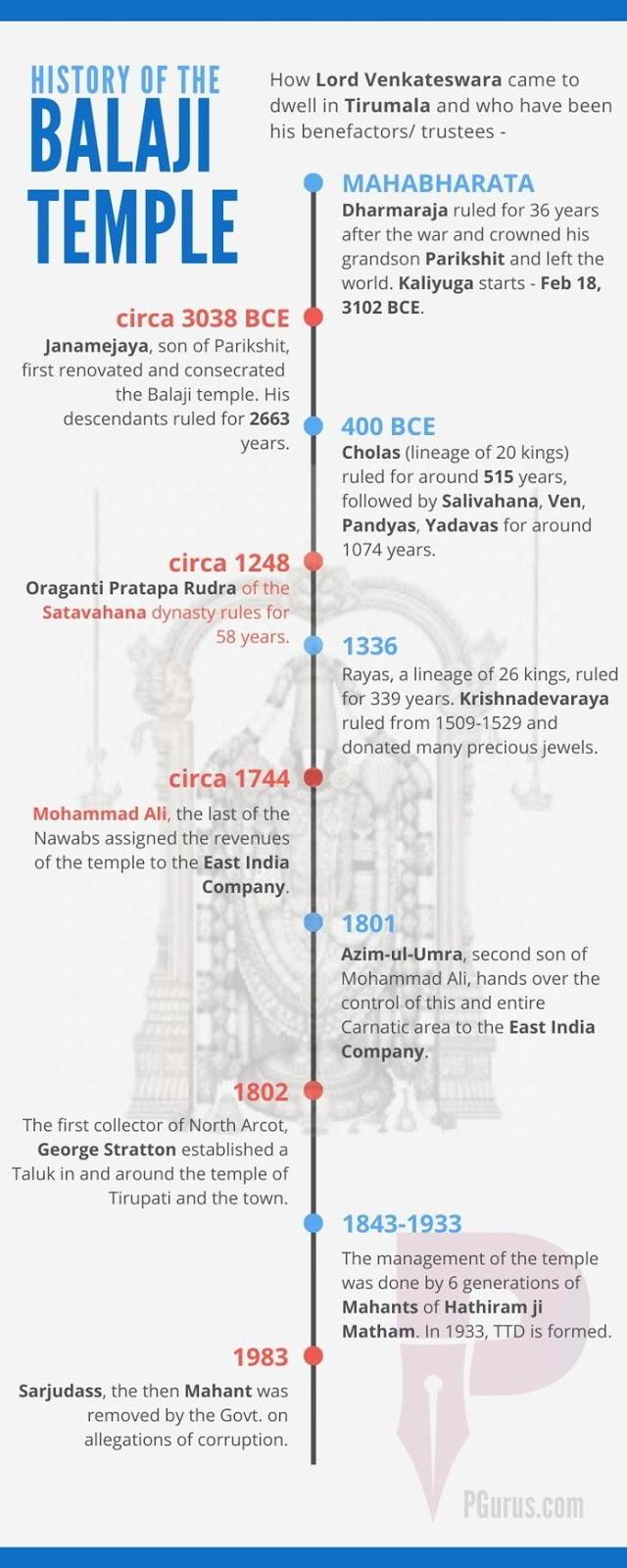 Figure 4. Balaji Temple timeline