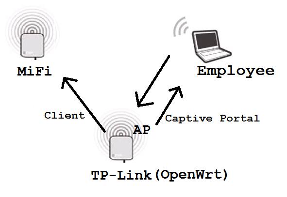 Captive Portal WiFi Phishing with OpenWrt ~ SmeegeSec