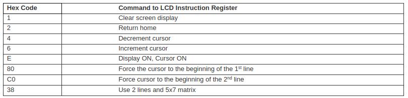 Interfacing LCD and Keypad Module: Calculator Project