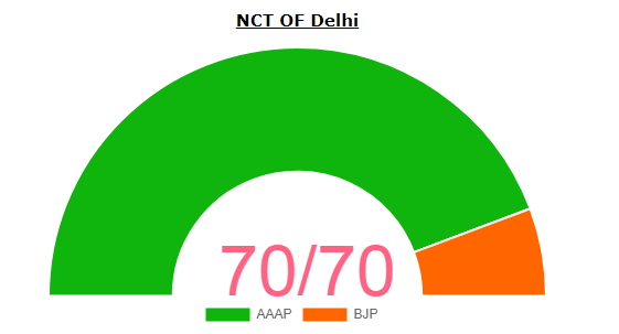 Delhi Legislative Assembly Election 2020 Result Percentage of Vote Share