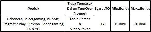 Tabel promo bonus thr 50%