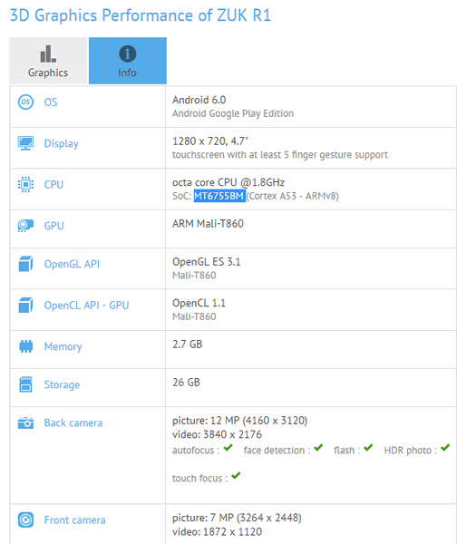 Компактний смартфон ZUK R1 засвітився в GFXBench