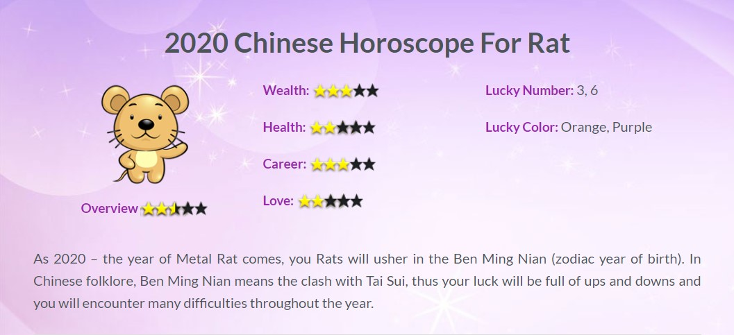 Year of the Rat 2020, Zodiac 2020, Horoscope 2020