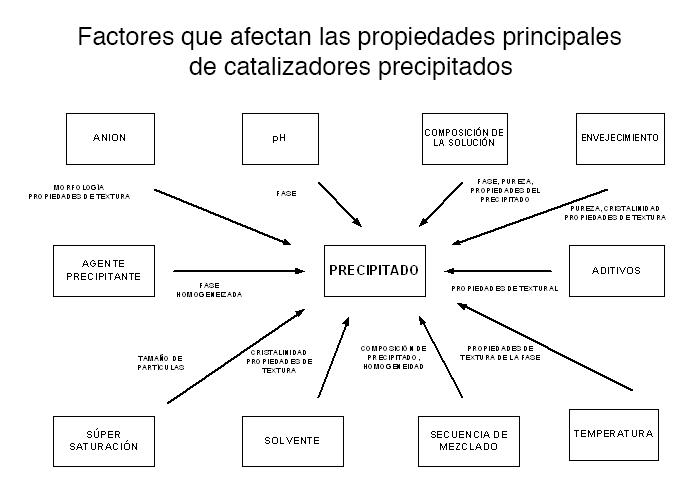 Factores que afectan las propiedades de catalizadores precipitados