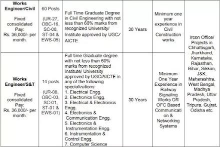 IRCON Recruitment 2021: 74 Vacancy for Engineers