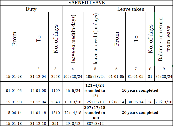 Punjab Govt  Notifications and Circulars: Calculation of Leaves